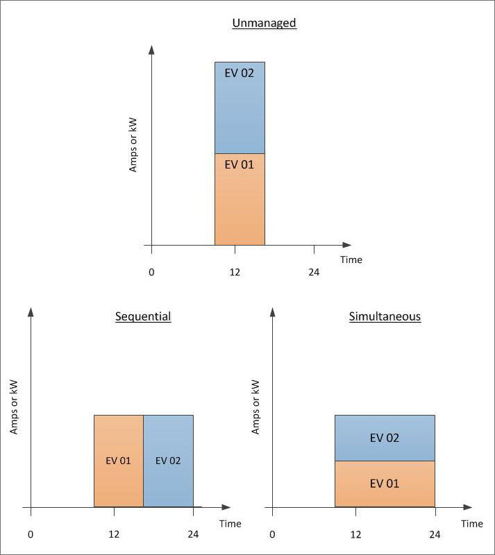 The bottom graphs show 2 different PLM methods that have the same duration and amplitude.