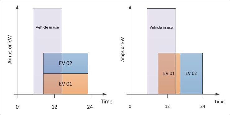 Fleet EV Charge Control
