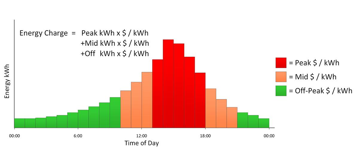 EV peak charging graph