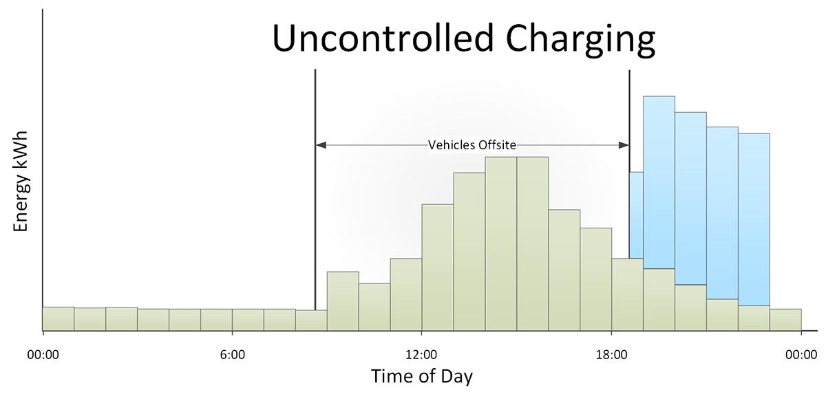 Platform Gr2 Uncontrolled Charging