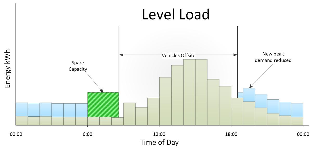Platform Gr3 Level Load And Base