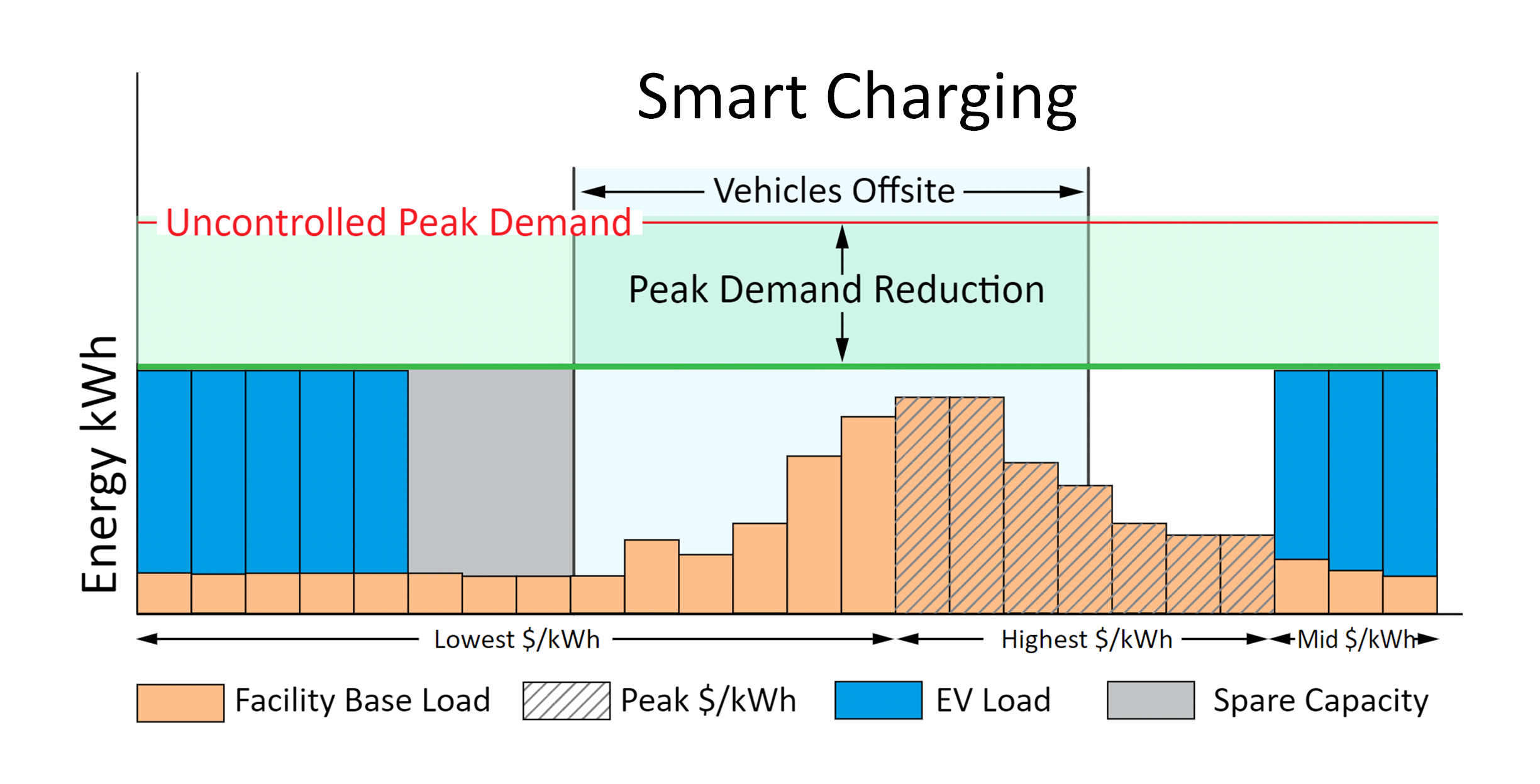 Fleet EV Smart Charging